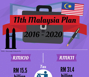 Essential Stats For 11th Malaysia Plan (11MP)