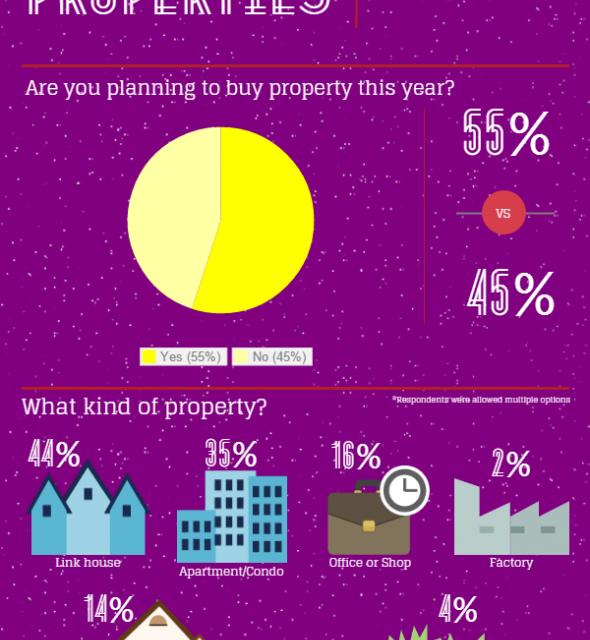 Popular Property Types Among Buyers