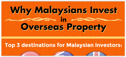 [Infographic] Why Malaysians Invest in Overseas Property