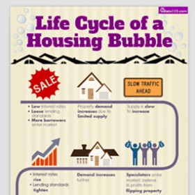 [Infographic] Life Cycle of a Housing Bubble