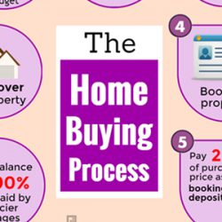 [Infographic] The Home Buying Process