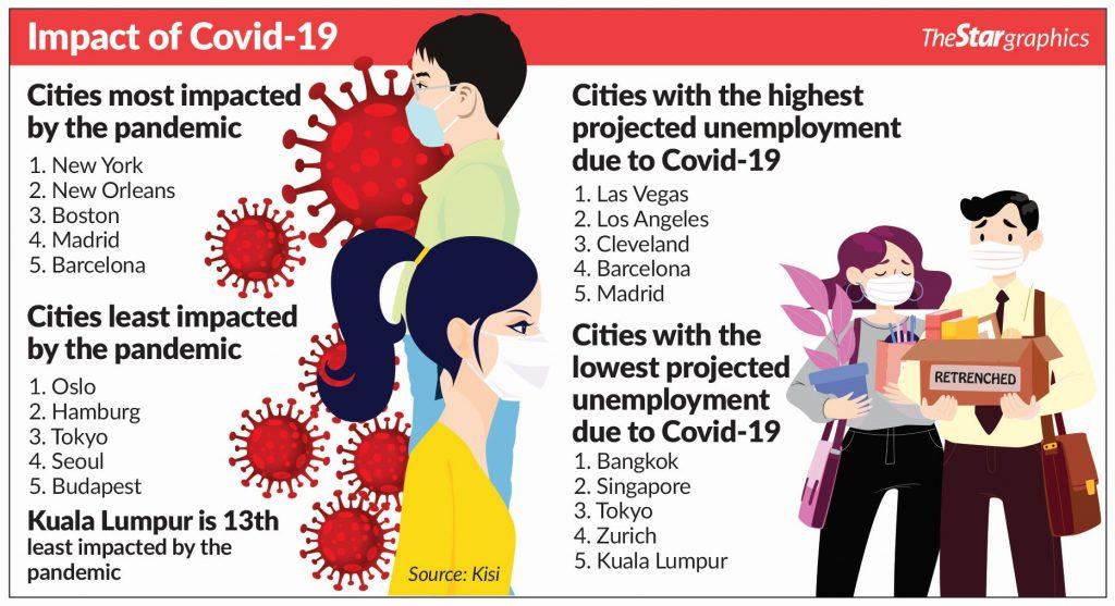 Impact of Covid-19 on cities worldwide