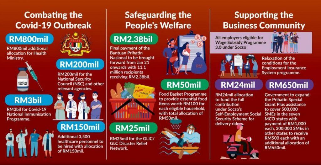 Fund allocation breakdown for Pakej Bantuan Perlindungan Ekonomi dan Rakyat Malaysia (PERMAI)
