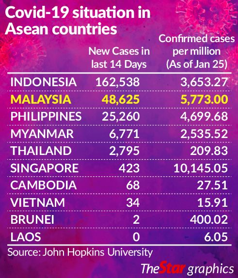 Covid-19 in ASEAN countries