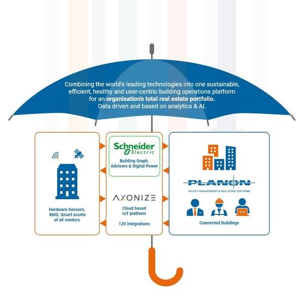 Planon acquires IoT Platform Vendor Axonize, extending its Hyper-Connected Building offering