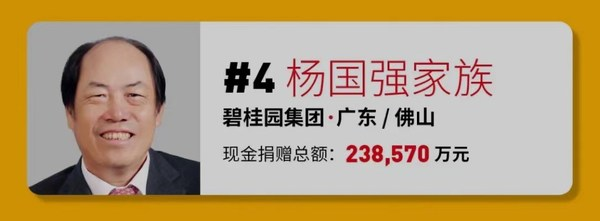 The Yang Guoqiang family comes in fourth on 2021 Forbes China Philanthropy List
